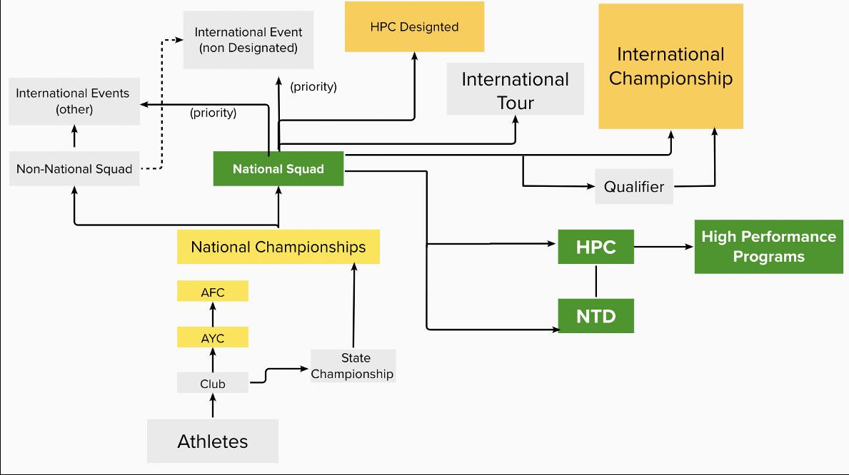 Event Pathways